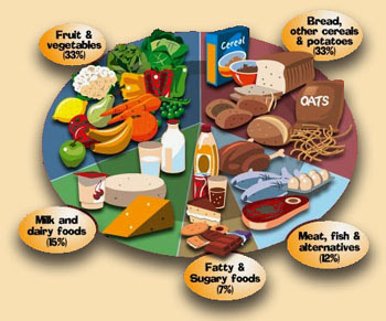 Balanced Diet Chart For Children