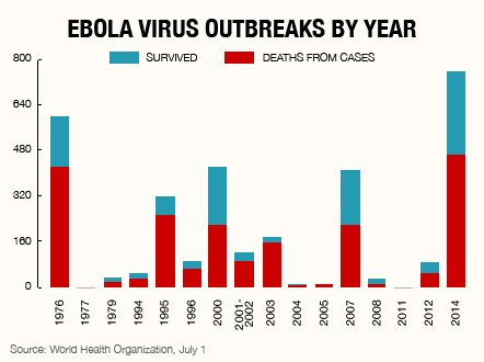 an analysis of the origins and causes of the ebola virus Marburg virus is one of two viruses of the filovirus family which, along with ebola virus, can cause a severe and fatal haemorrhagic fever (vhf.